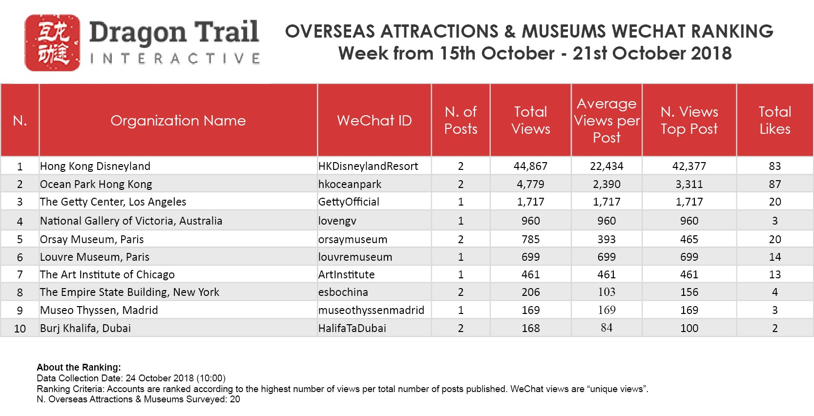 Wechat Weekly Rankings Destinations Airlines Cruises Attractions And Hotels 15 October 21